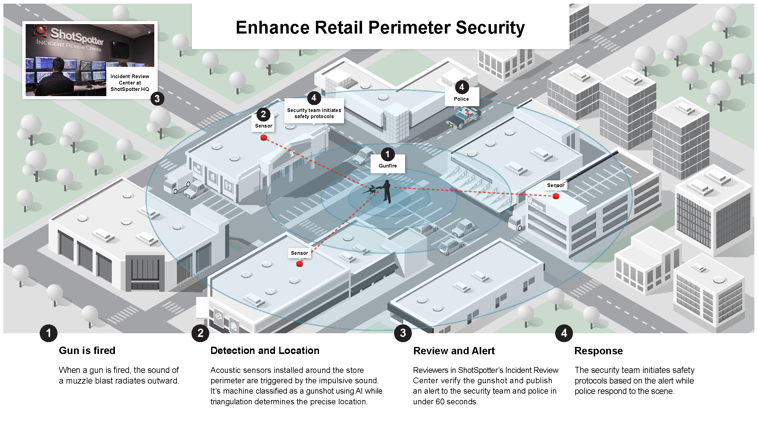 How Shottspotter Works for Retail